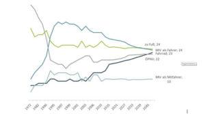 Kontinuierliche Verkehrserhebung KONTIV: Bevölkerungsrepräsentative Studien zum Mobilitätsverhalten sowie zur Verkehrsmittelnutzung von Einwohner im LVB Bediengebiet