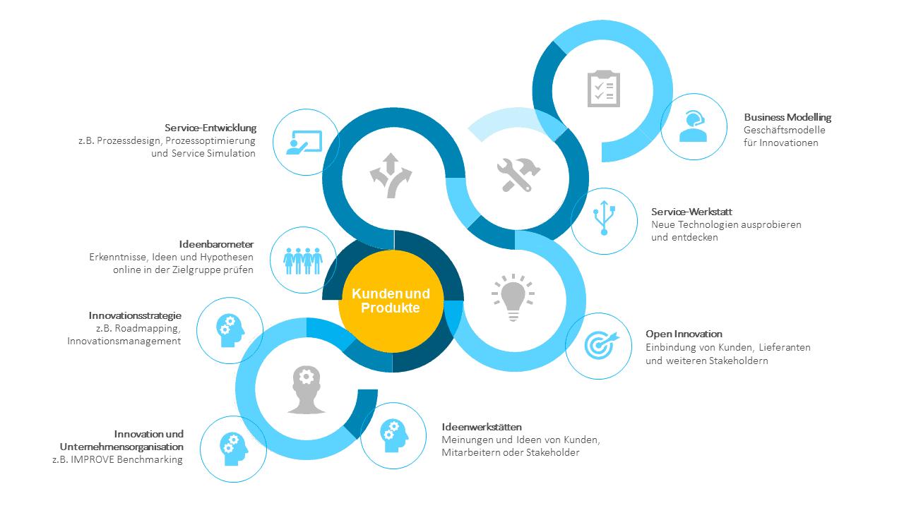 Kunden und Produkte