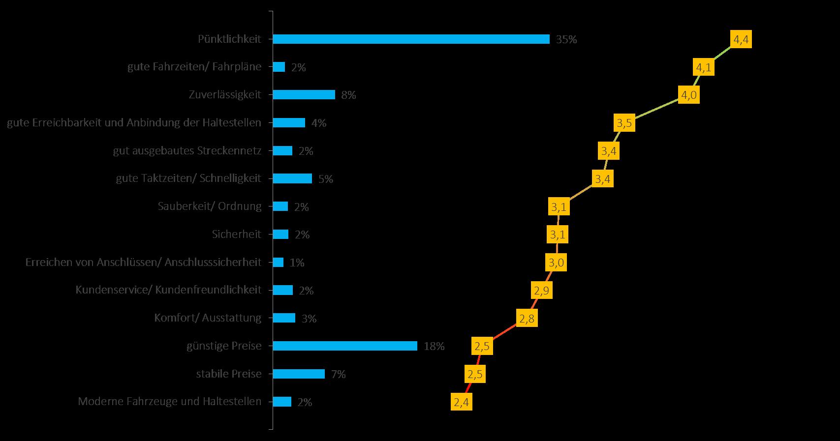 Wichtigkeit (blau) und Mittelwert der Zufriedenheit (gelb) mit Faktoren des Öffentlichen Personennahverkehrs