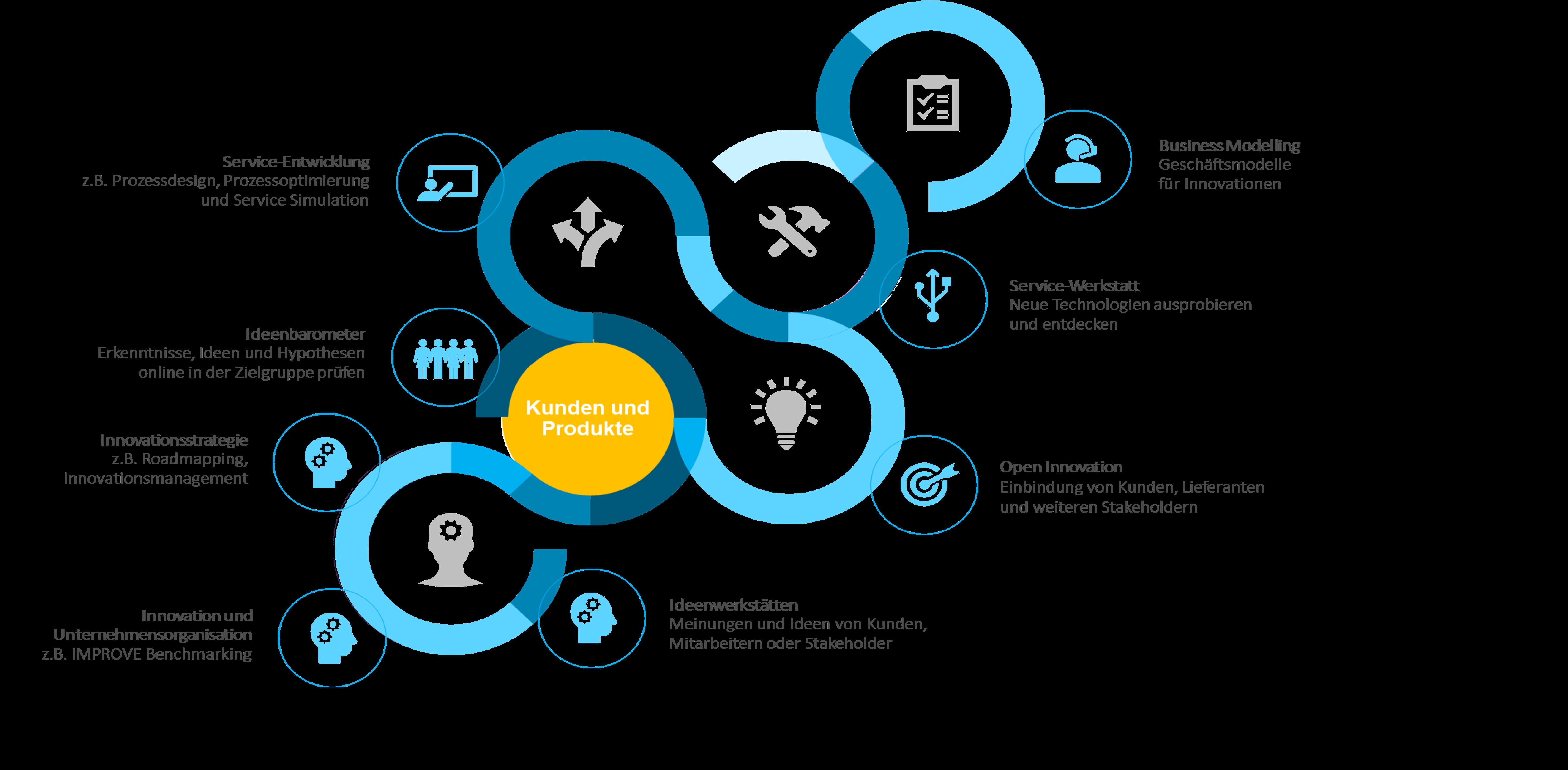 Etablierung eines marktorientiertes Innovationsmanagements