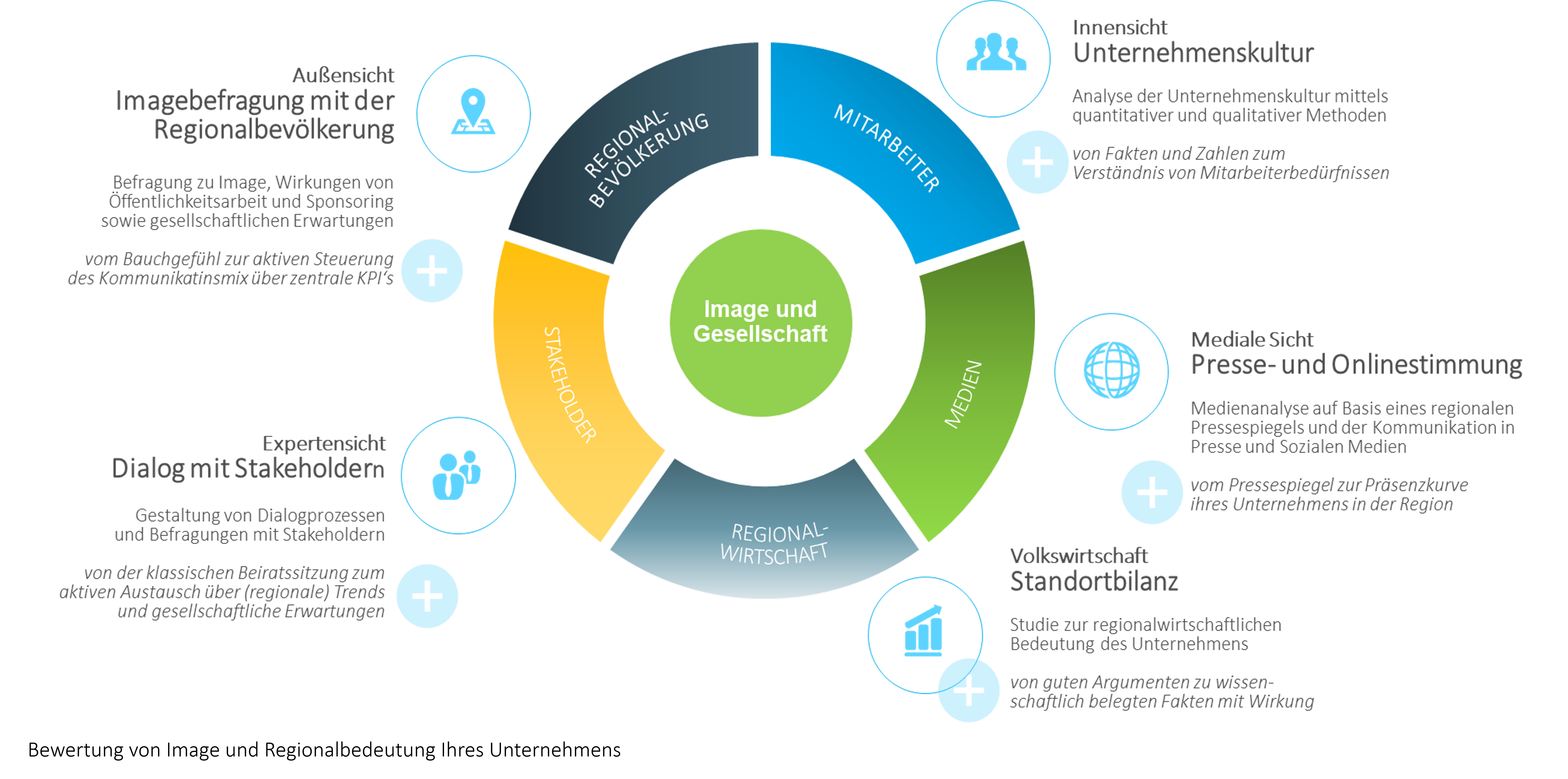 Bewertung von Image und Regionalbedeutung Ihres Unternehmens