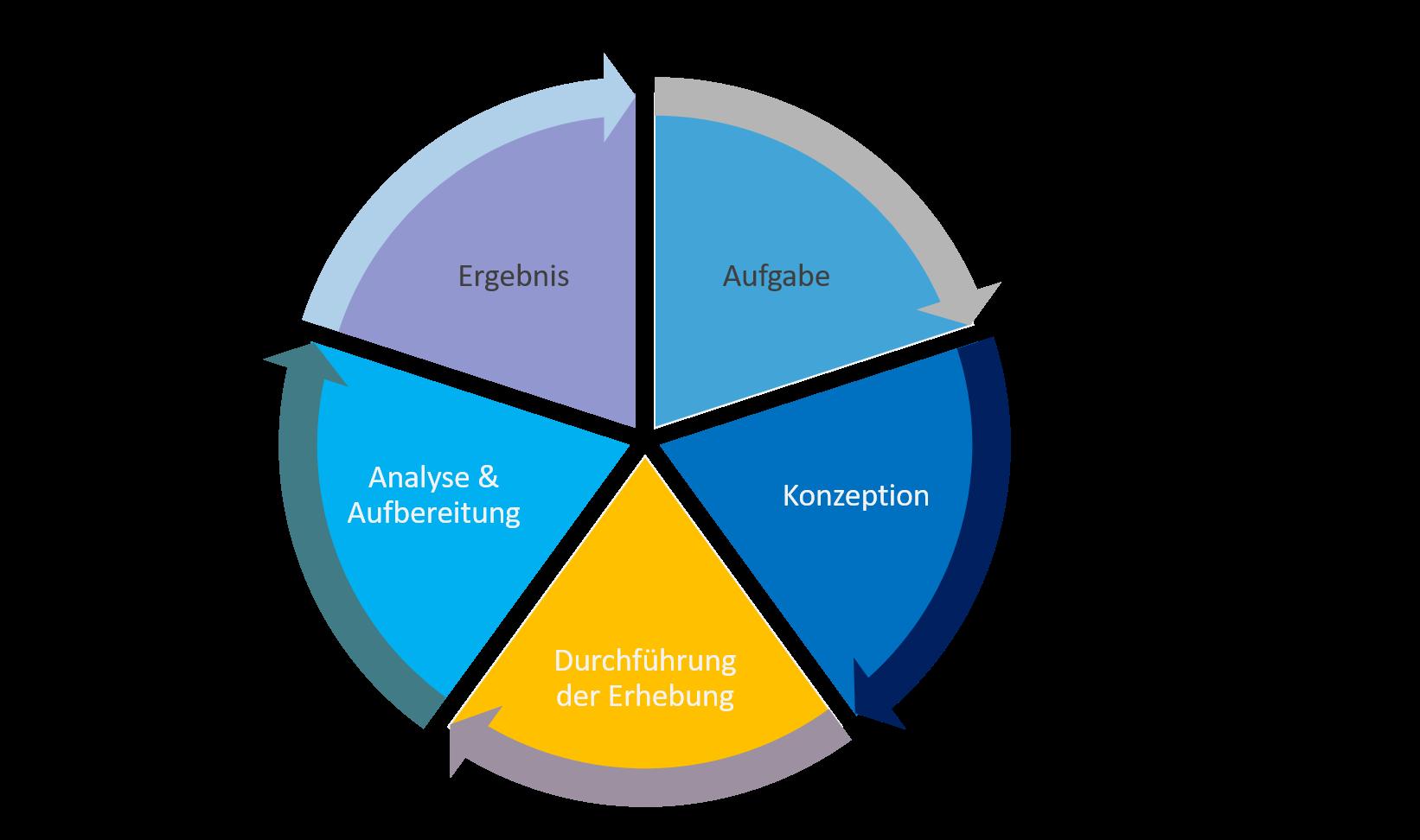Konzeption, Durchführung und Ergebnisse einer qualitativen Sauberkeitsanalyse in Straßenbahnen und Bussen unter Verwendung des Value Proposition Designs und des Kano Modells